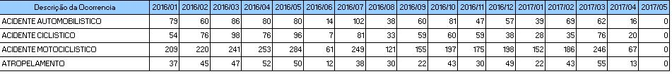 acidentes-de-transito-2016-2017-3