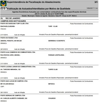 Listagem da ANP (Foto: reprodução ANP)